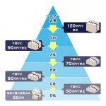 SIerとIT業界の下請け構造とピラミッド構造と賃金問題を説明した図解