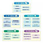 SIerの業界地図と企業名ごとに分類した図解